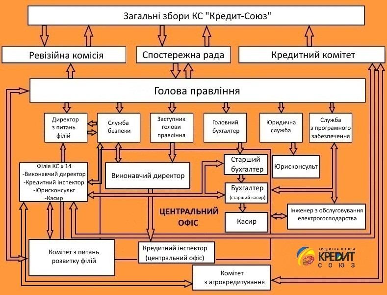 Структура Кредитної спілки